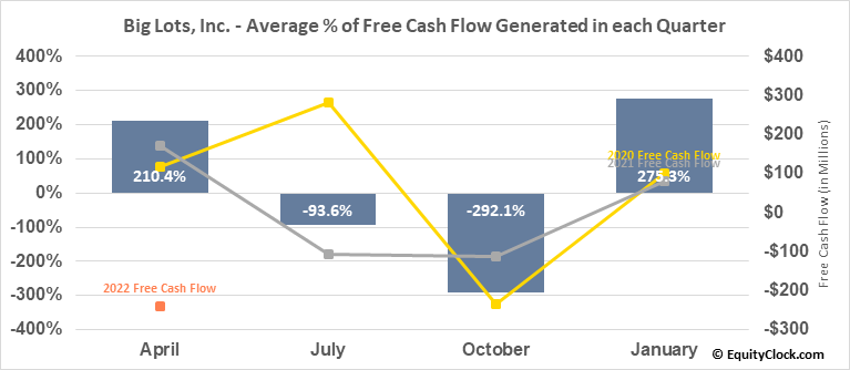 Big Lots, Inc. (NYSE:BIG) Free Cash Flow Seasonality