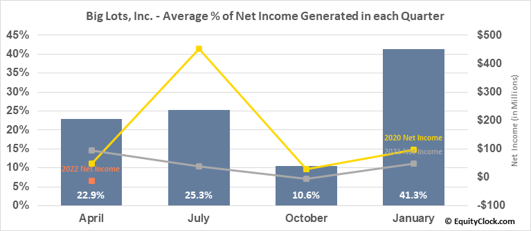 Big Lots, Inc. (NYSE:BIG) Net Income Seasonality