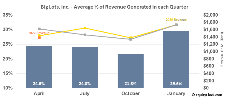 Big Lots, Inc. (NYSE:BIG) Revenue Seasonality
