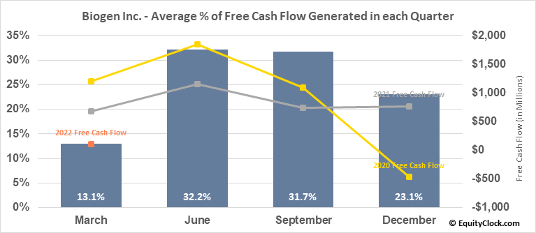 Biogen Inc. (NASD:BIIB) Free Cash Flow Seasonality