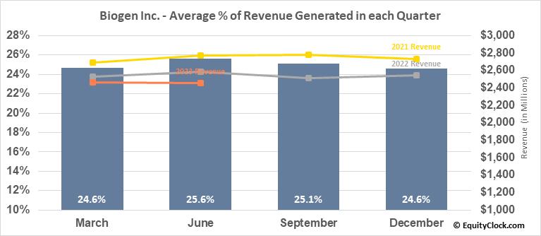 Biogen Inc. (NASD:BIIB) Revenue Seasonality