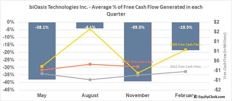 biOasis Technologies Inc. (OTCMKT:BIOAF) Free Cash Flow Seasonality