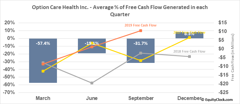 BioScrip, Inc. (NASD:BIOS) Free Cash Flow Seasonality