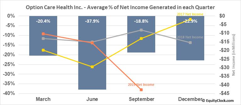 BioScrip, Inc. (NASD:BIOS) Net Income Seasonality