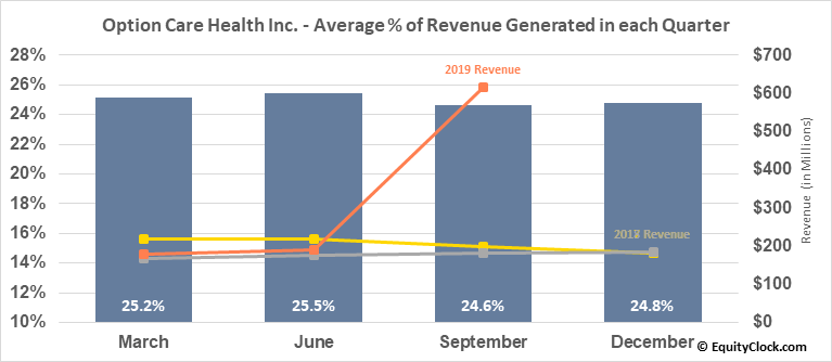 BioScrip, Inc. (NASD:BIOS) Revenue Seasonality