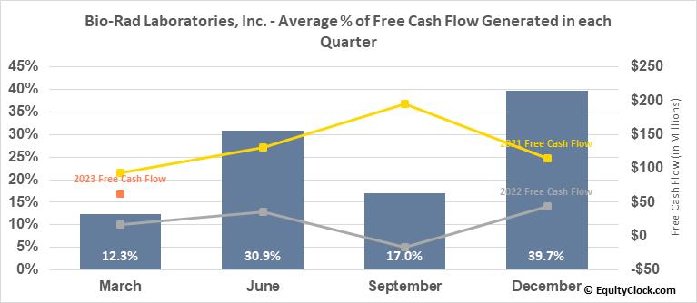 Bio-Rad Laboratories, Inc. (NYSE:BIO) Free Cash Flow Seasonality