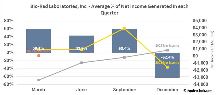 Bio-Rad Laboratories, Inc. (NYSE:BIO) Net Income Seasonality