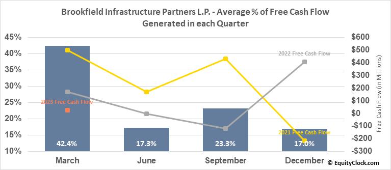 Brookfield Infrastructure Partners L.P. (TSE:BIP/UN.TO) Free Cash Flow Seasonality