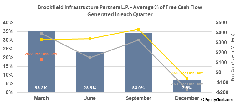 Brookfield Infrastructure Partners L.P. (NYSE:BIP) Free Cash Flow Seasonality