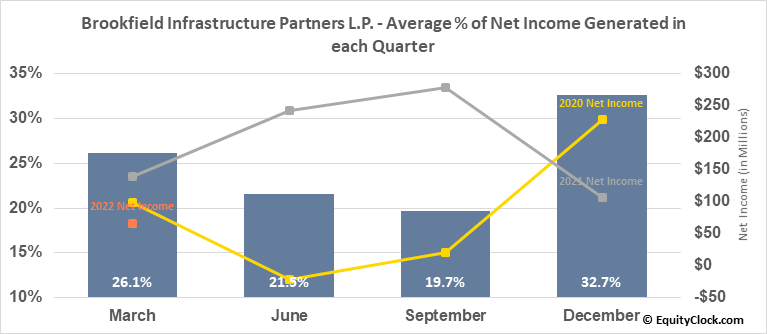 Brookfield Infrastructure Partners L.P. (NYSE:BIP) Net Income Seasonality