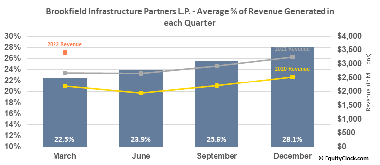 Brookfield Infrastructure Partners L.P. (NYSE:BIP) Revenue Seasonality