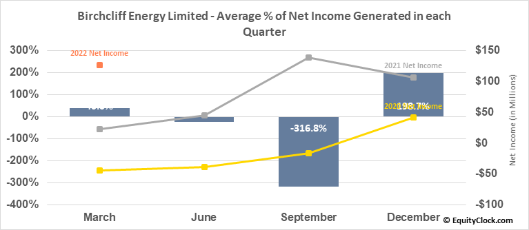 Birchcliff Energy Limited (TSE:BIR.TO) Net Income Seasonality
