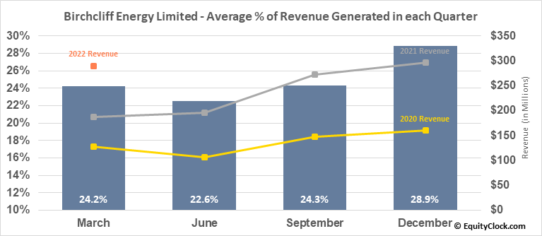 Birchcliff Energy Limited (TSE:BIR.TO) Revenue Seasonality
