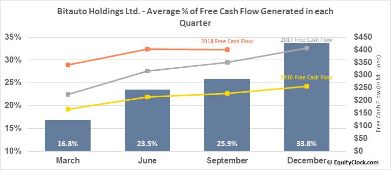 Bitauto Holdings Ltd. (NYSE:BITA) Free Cash Flow Seasonality