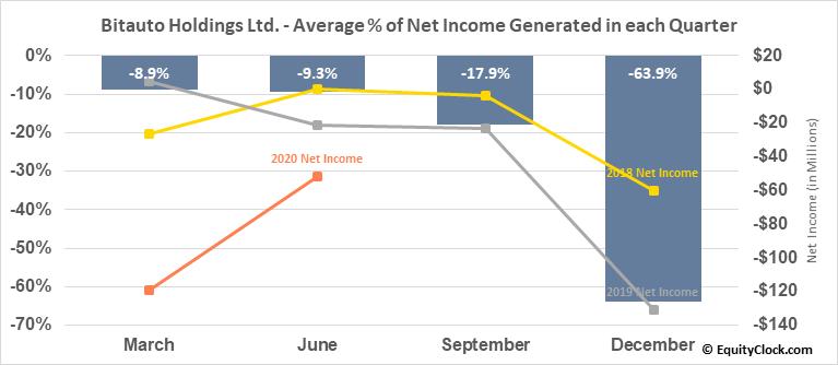 Bitauto Holdings Ltd. (NYSE:BITA) Net Income Seasonality
