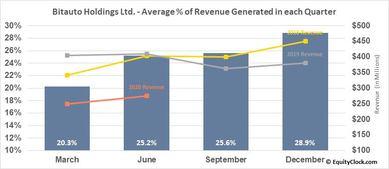 Bitauto Holdings Ltd. (NYSE:BITA) Revenue Seasonality