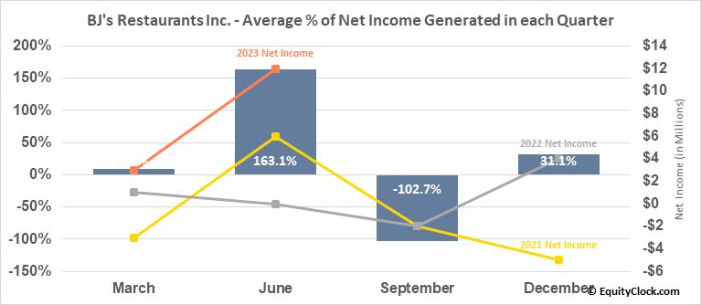 BJ's Restaurants Inc. (NASD:BJRI) Net Income Seasonality