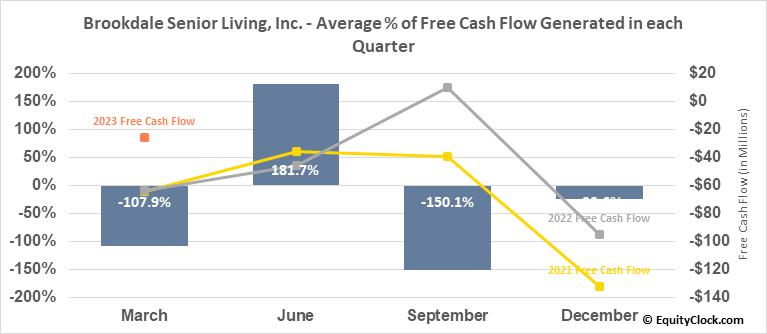 Brookdale Senior Living, Inc. (NYSE:BKD) Free Cash Flow Seasonality