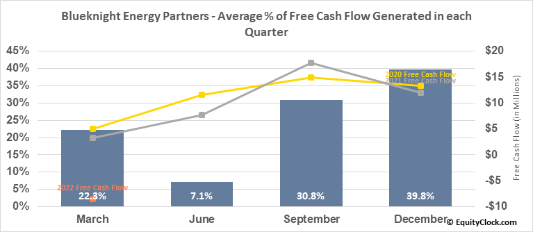 Blueknight Energy Partners (NASD:BKEP) Free Cash Flow Seasonality