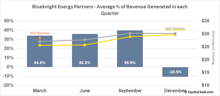 Blueknight Energy Partners (NASD:BKEP) Revenue Seasonality