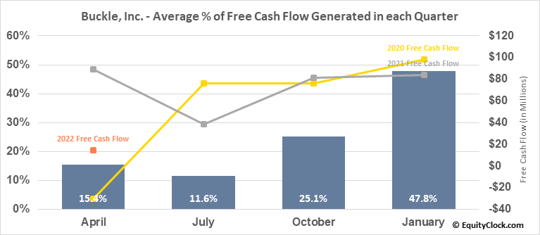 Buckle, Inc. (NYSE:BKE) Free Cash Flow Seasonality