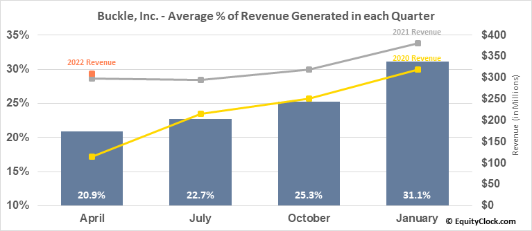 Buckle, Inc. (NYSE:BKE) Revenue Seasonality