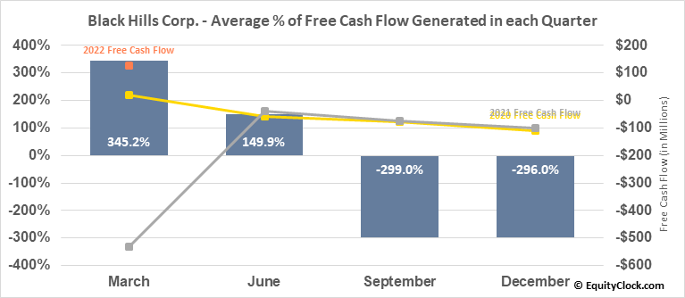 Black Hills Corp. (NYSE:BKH) Free Cash Flow Seasonality