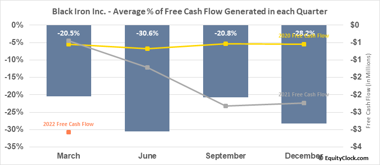 Black Iron Inc. (TSE:BKI.TO) Free Cash Flow Seasonality