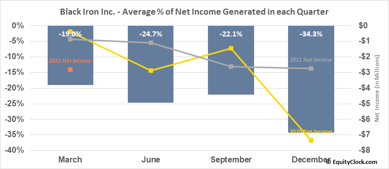 Black Iron Inc. (TSE:BKI.TO) Net Income Seasonality