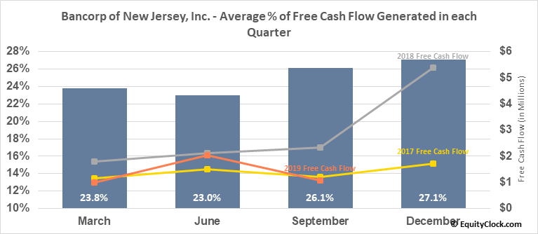 Bancorp of New Jersey, Inc. (AMEX:BKJ) Free Cash Flow Seasonality