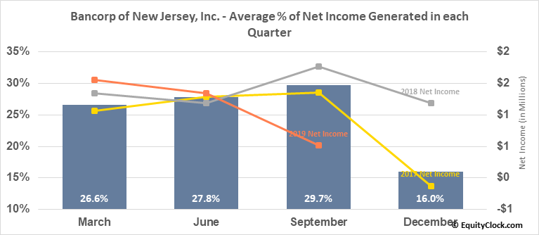 Bancorp of New Jersey, Inc. (AMEX:BKJ) Net Income Seasonality