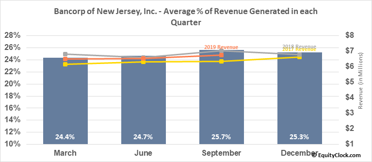 Bancorp of New Jersey, Inc. (AMEX:BKJ) Revenue Seasonality