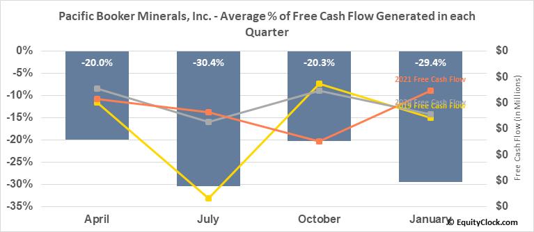 Pacific Booker Minerals, Inc. (TSXV:BKM.V) Free Cash Flow Seasonality