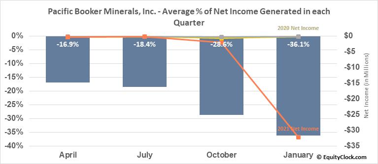 Pacific Booker Minerals, Inc. (TSXV:BKM.V) Net Income Seasonality