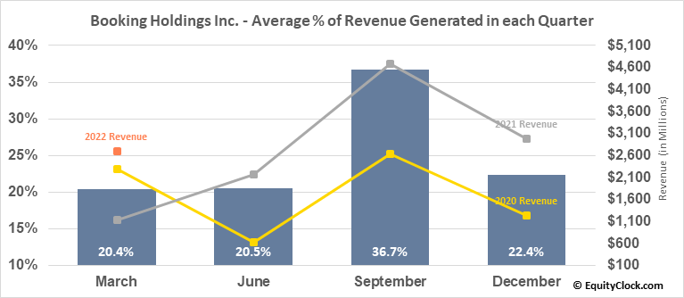 Booking Holdings Inc. (NASD:BKNG) Revenue Seasonality