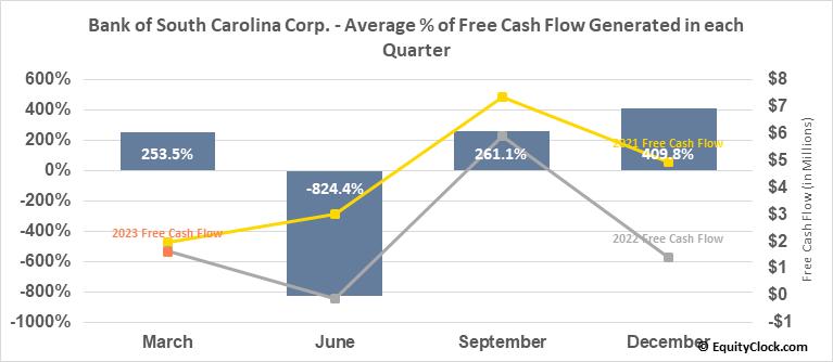 Bank of South Carolina Corp. (NASD:BKSC) Free Cash Flow Seasonality