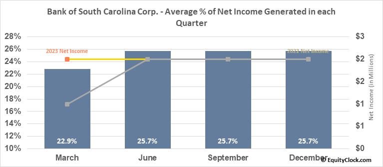 Bank of South Carolina Corp. (NASD:BKSC) Net Income Seasonality