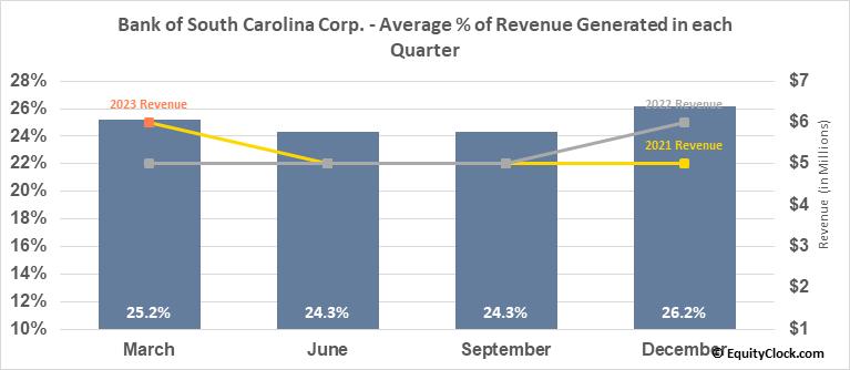 Bank of South Carolina Corp. (NASD:BKSC) Revenue Seasonality