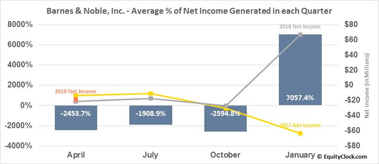 Barnes & Noble, Inc. (NYSE:BKS) Net Income Seasonality