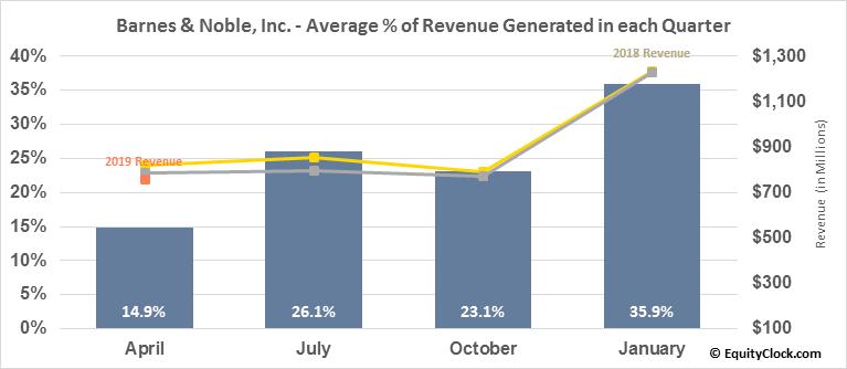 Barnes & Noble, Inc. (NYSE:BKS) Revenue Seasonality