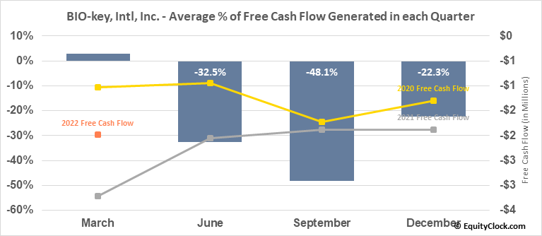 BIO-key, Intl, Inc. (NASD:BKYI) Free Cash Flow Seasonality