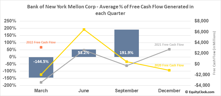 Bank of New York Mellon Corp (NYSE:BK) Free Cash Flow Seasonality