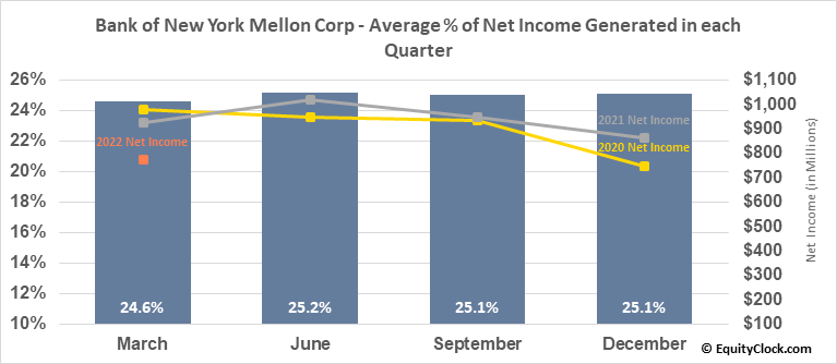 Bank of New York Mellon Corp (NYSE:BK) Net Income Seasonality