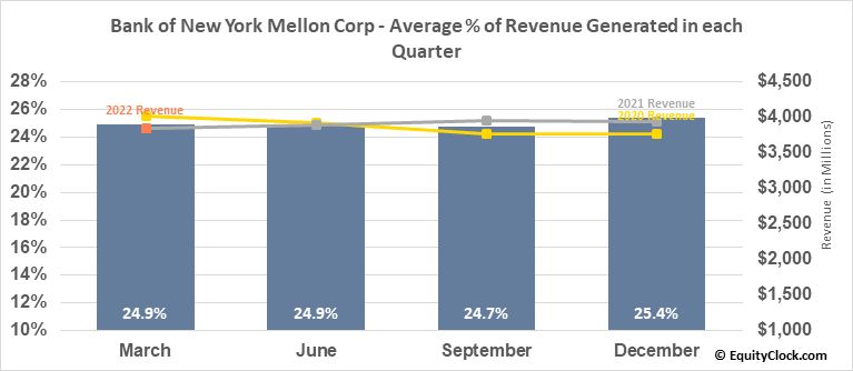 Bank of New York Mellon Corp (NYSE:BK) Revenue Seasonality