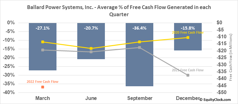Ballard Power Systems, Inc. (NASD:BLDP) Free Cash Flow Seasonality