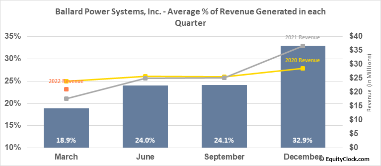 Ballard Power Systems, Inc. (NASD:BLDP) Revenue Seasonality