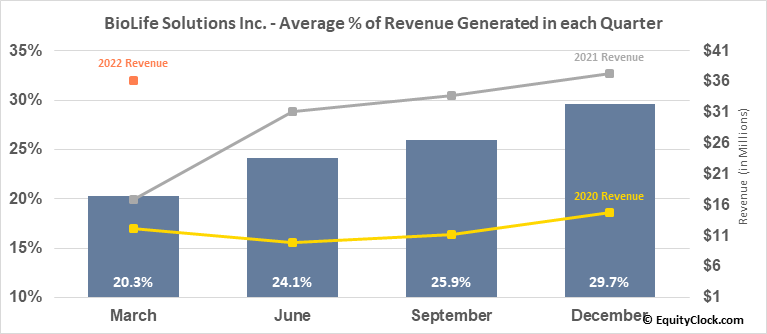BioLife Solutions Inc. (NASD:BLFS) Revenue Seasonality