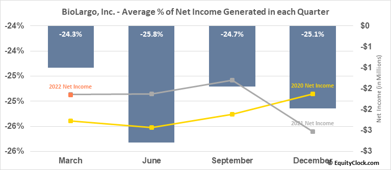 BioLargo, Inc. (OTCMKT:BLGO) Net Income Seasonality