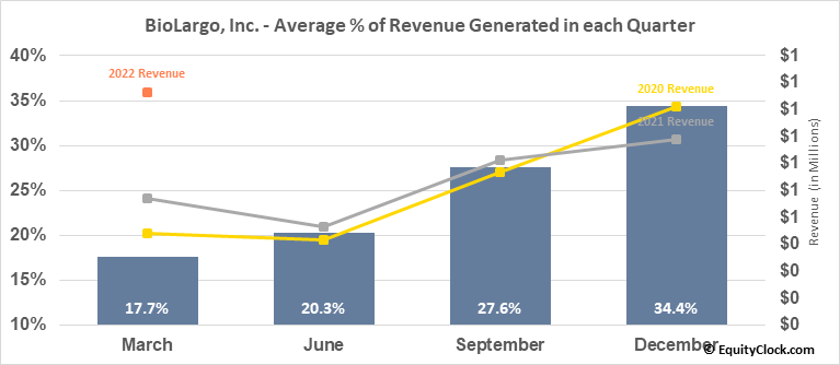 BioLargo, Inc. (OTCMKT:BLGO) Revenue Seasonality