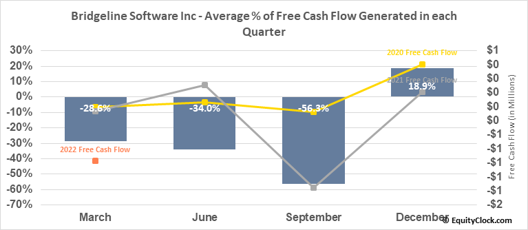 Bridgeline Software Inc (NASD:BLIN) Free Cash Flow Seasonality
